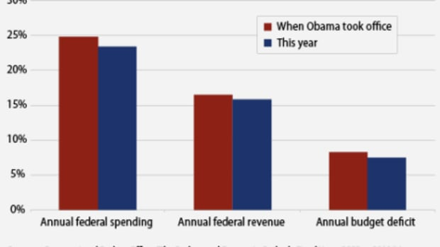 Obamaspendingchart