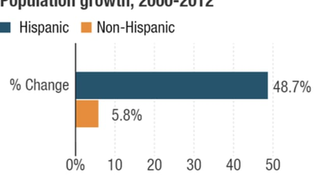 The U.S. Hispanic population, which made up nearly 17 percent of the population in 2012, is growing at a much faster rate than the non-Hispanic population.