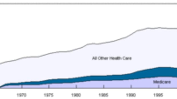 Spending on U.S. healthcare as a percentage of...