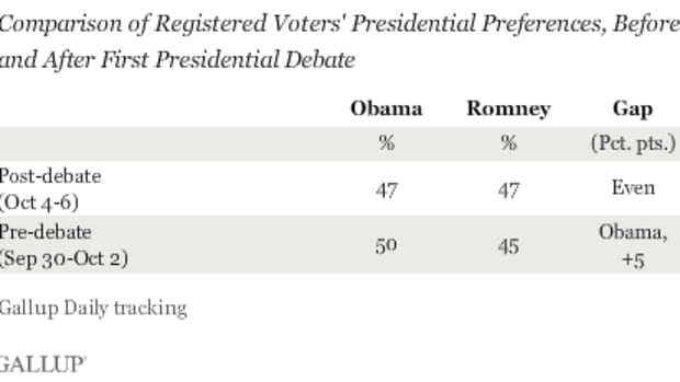 Comparison of Registered Voters' Presidential Preferences, Before and After First Presidential Debate, 2012