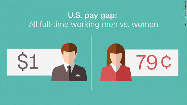 160411172430-us-gender-pay-gap-780x439