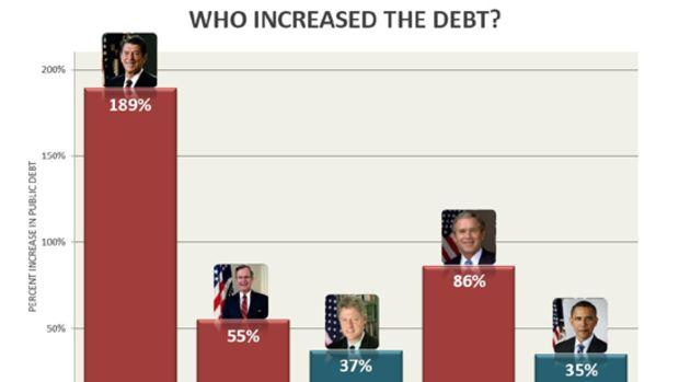 debt_chart_presidents