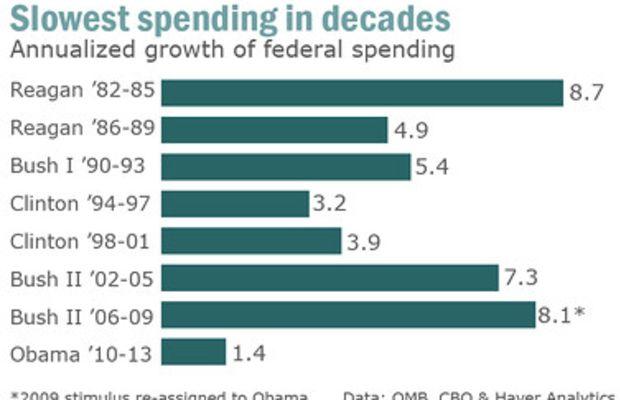 gov_spending by president