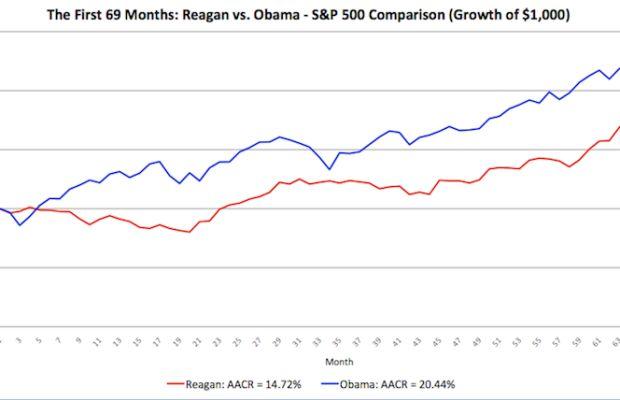 Investment-Returns-Reagan-v-Obama