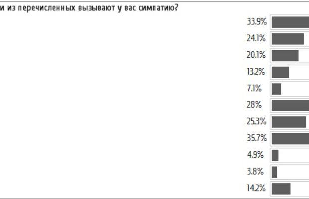 russia popularity