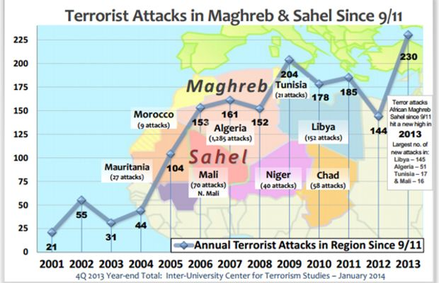 north_africa_attacks