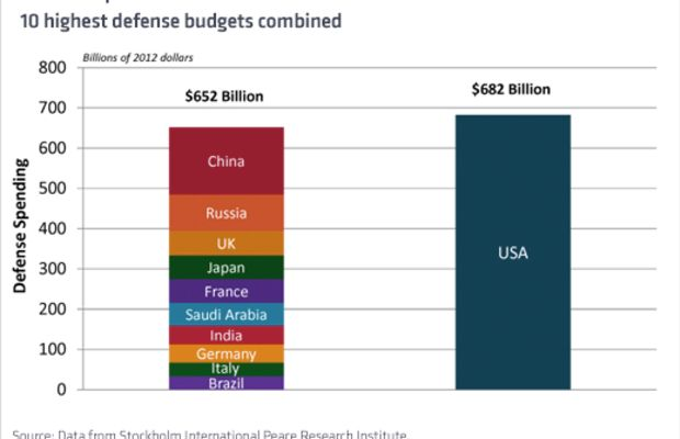 US-defense-chart