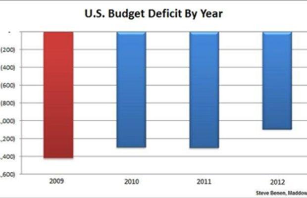 deficit_reduction_chart