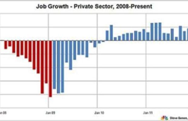 jobs_chart_benen
