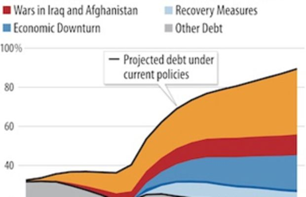 /2012-08-29-cbpp_debt_chart.jpg