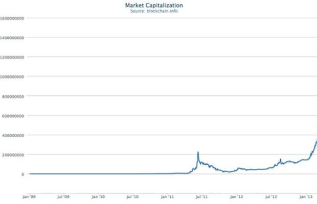 Bitcoin_Market_Cap