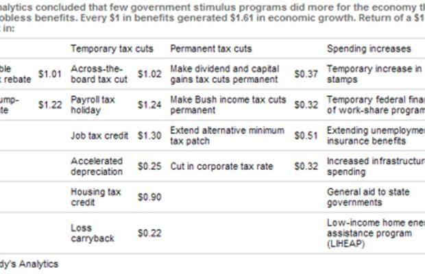 /stimulus_vs_taxcuts.jpg