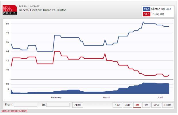 trump_clinton_graph_3m.jpg