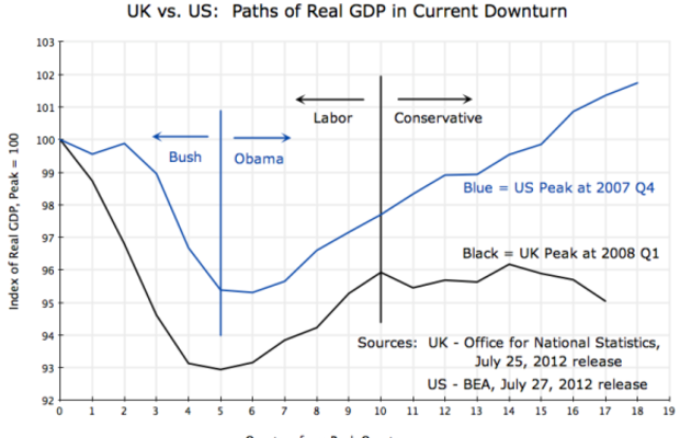 UK and US real GDP, comparison of growth since 2008 downturn by quarter