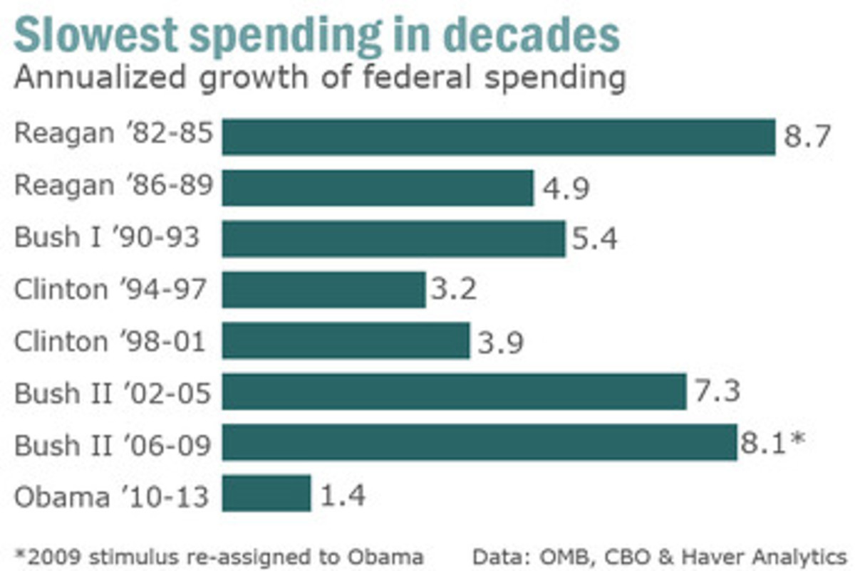 gov_spending by president