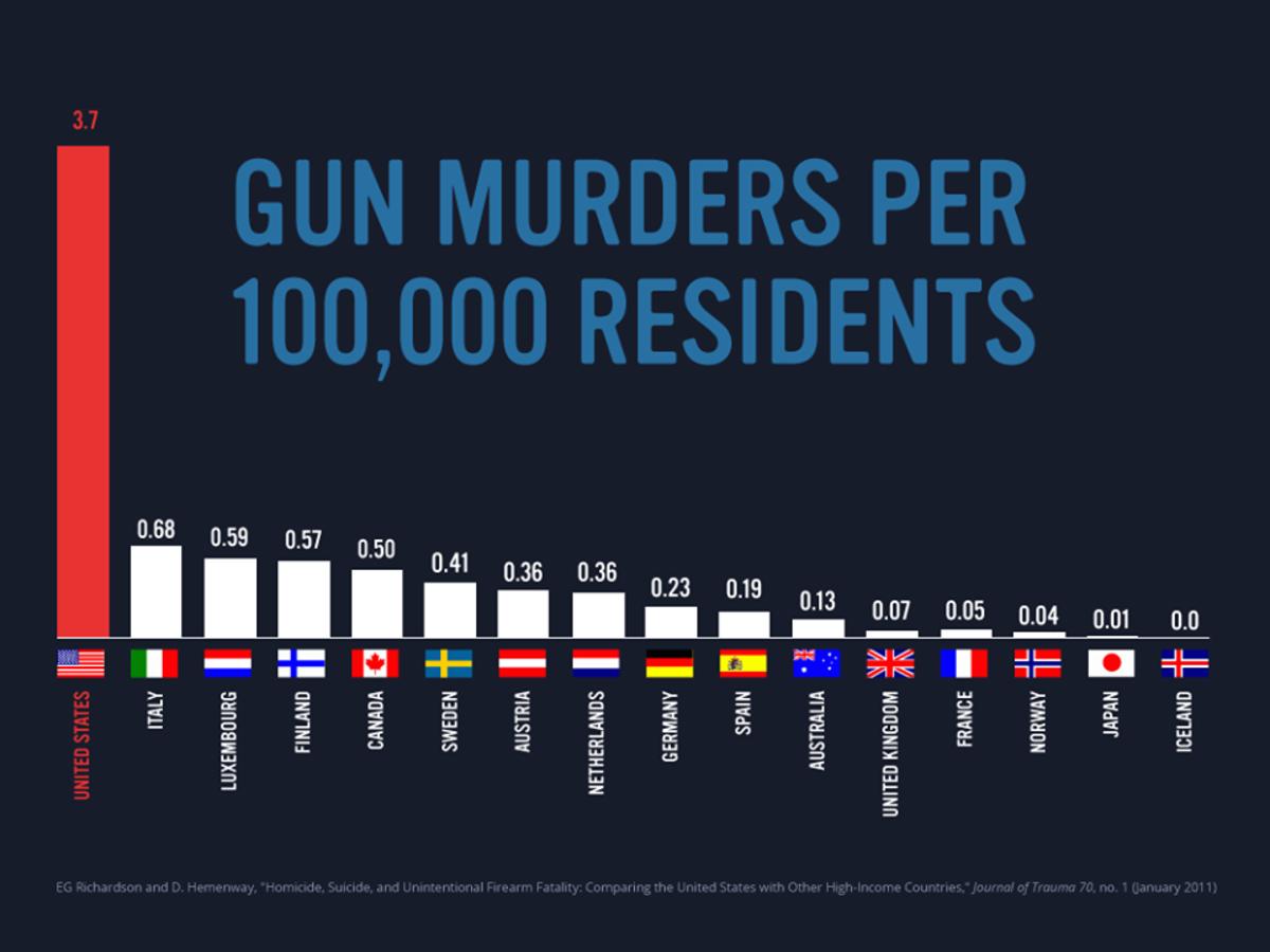 gun rate per country