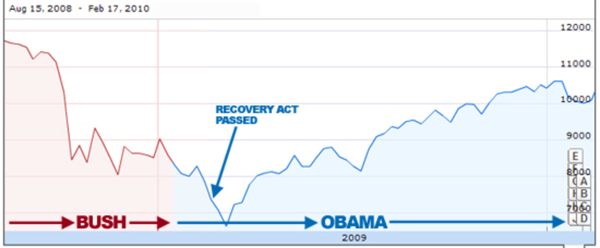 2010-02-17-recovery_act_djia_021710