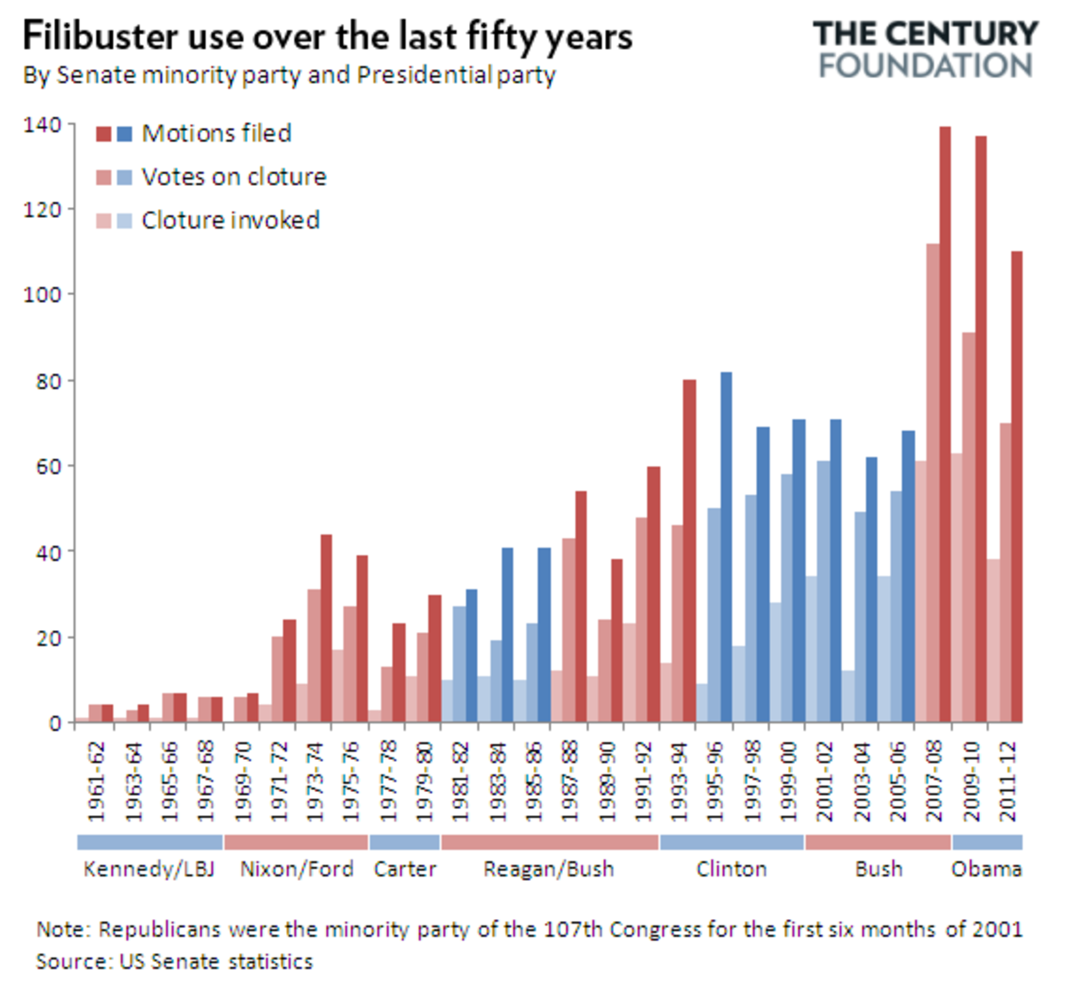 20121130-graph-why-we-need-filibuster-r