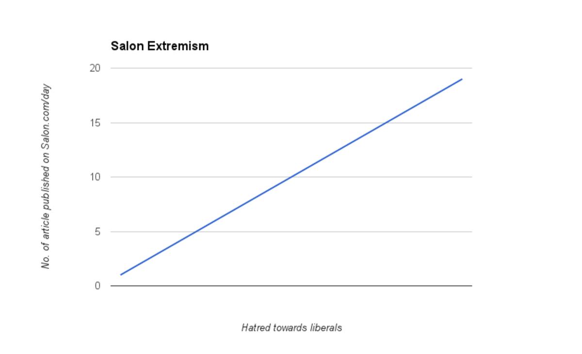 Salon chart