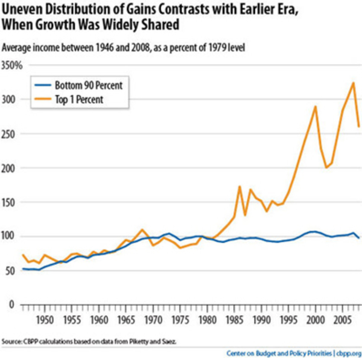 wages_1940-2010.jpg