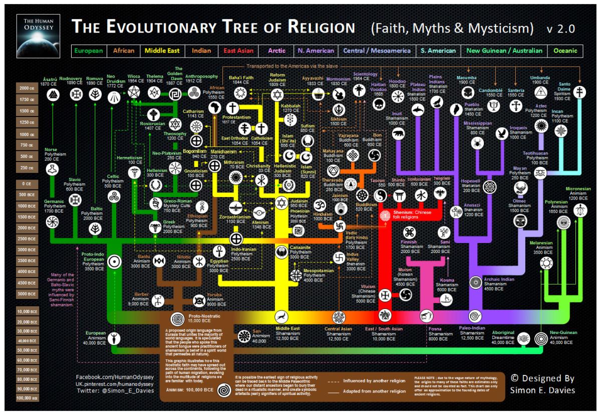 ReligionTree
