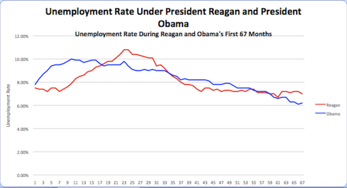 Unemployment-Reagan-v-Obama
