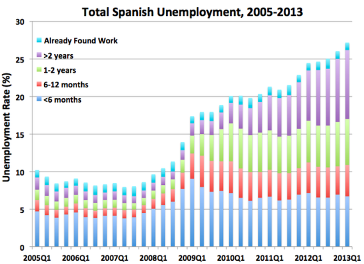 SpanishUnemployment2.png