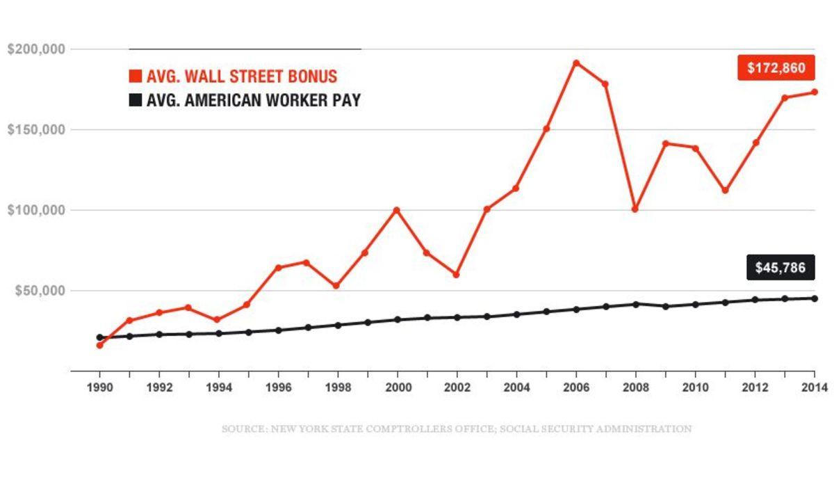 /wall-street-vs-avg-worker.jpg?quality=80&w=840&h=485&crop=1