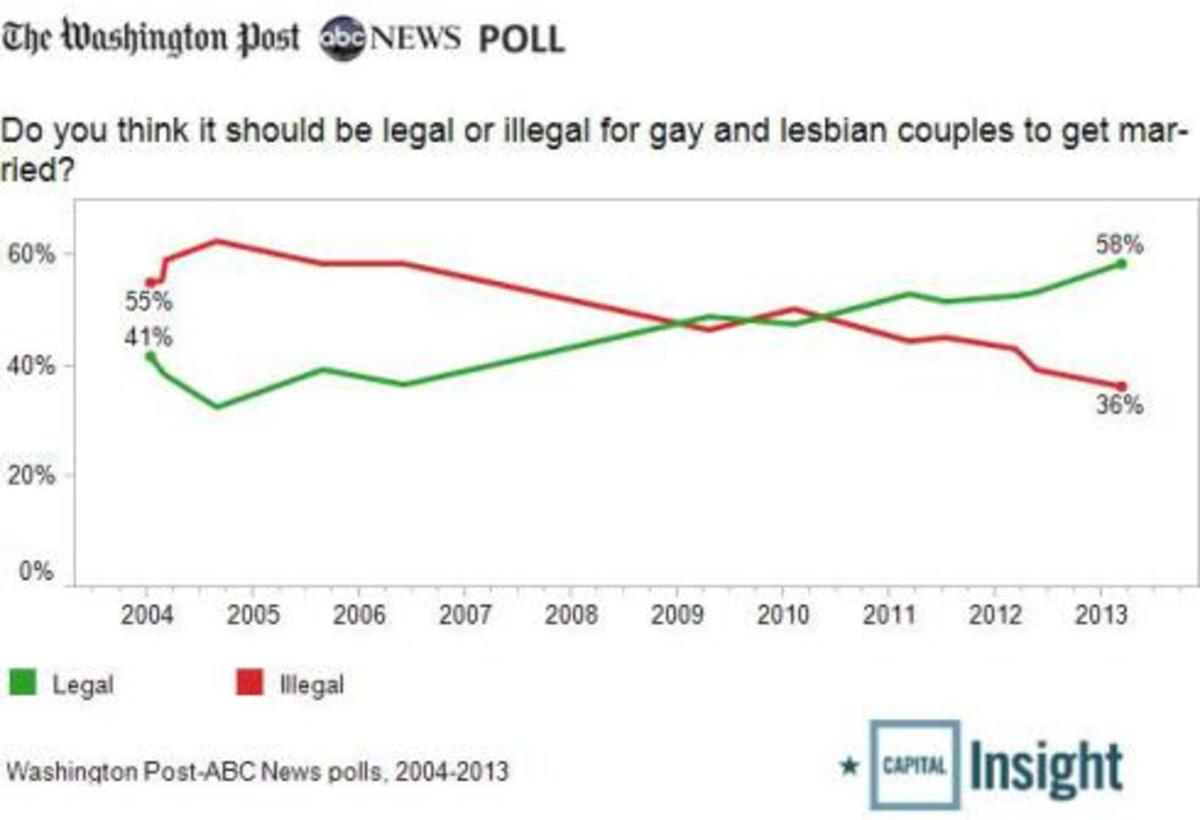 gay-marriage-trend21