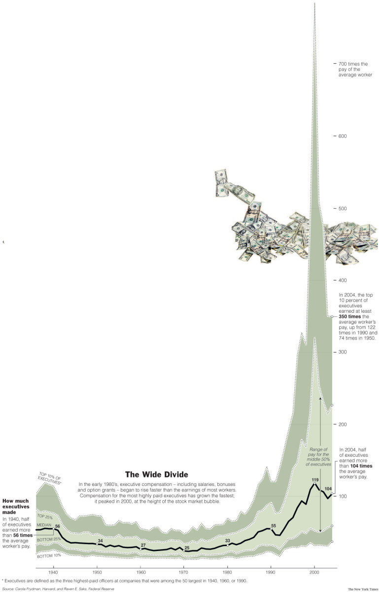 http://graphics8.nytimes.com/images/2006/04/08/business/pay.graphic.jpg