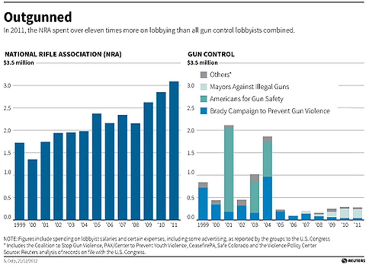 /reuters_nra_spending_chart.jpg