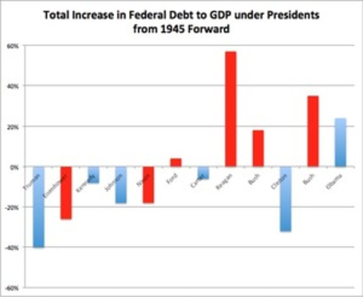 Total Increase in debt to GDP overall.jpg