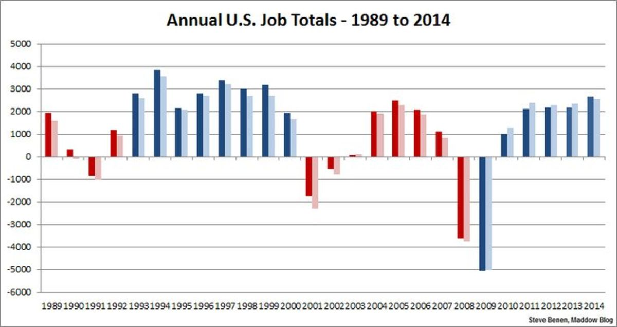 annual_job_creation_per_president