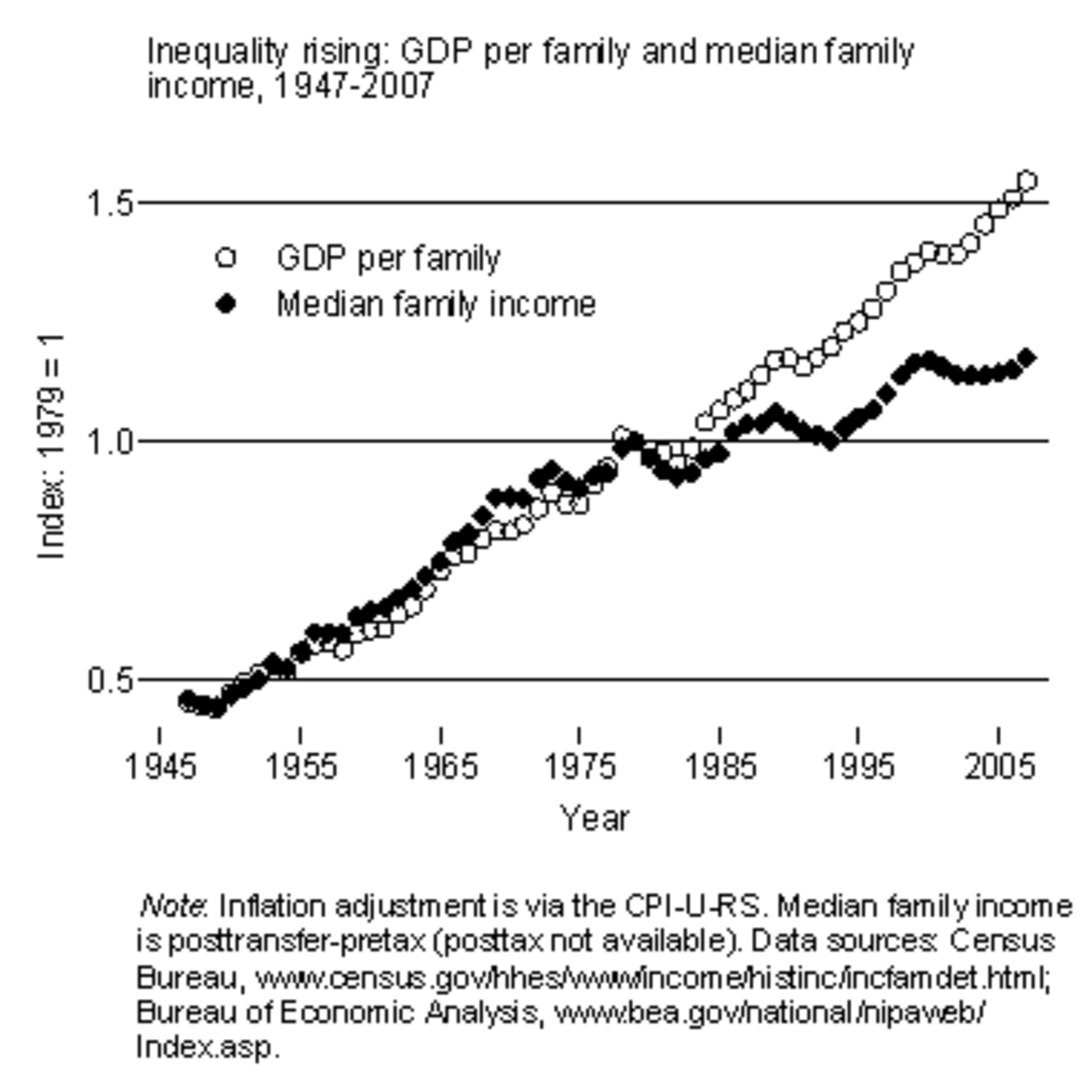 /inequality+graph.png