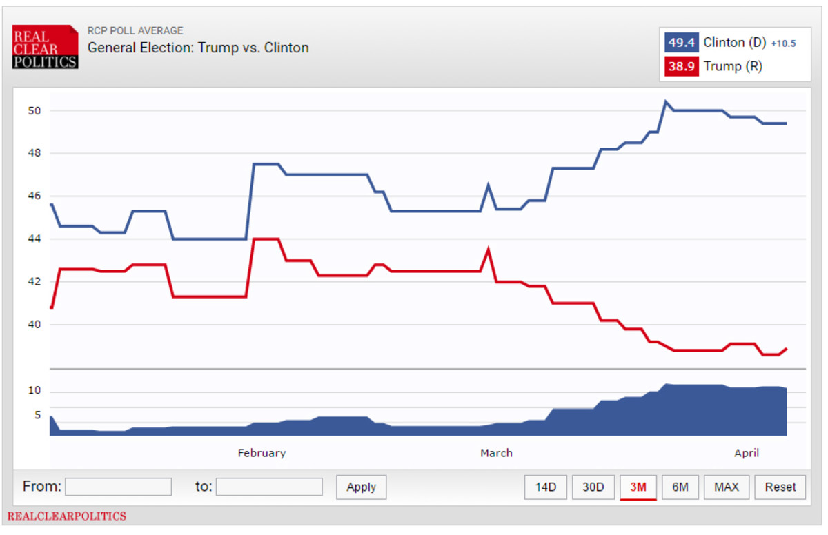 trump_clinton_graph_3m.jpg