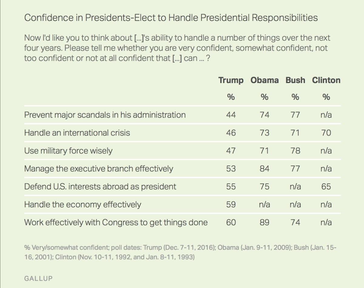 Gallup Poll Numbers.jpg