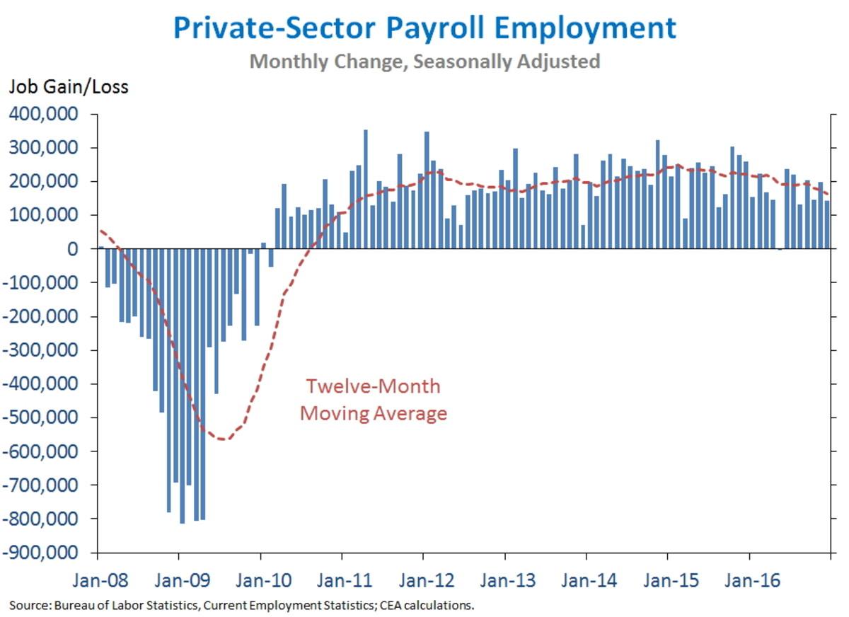 chart1_JOBS_pspemployment