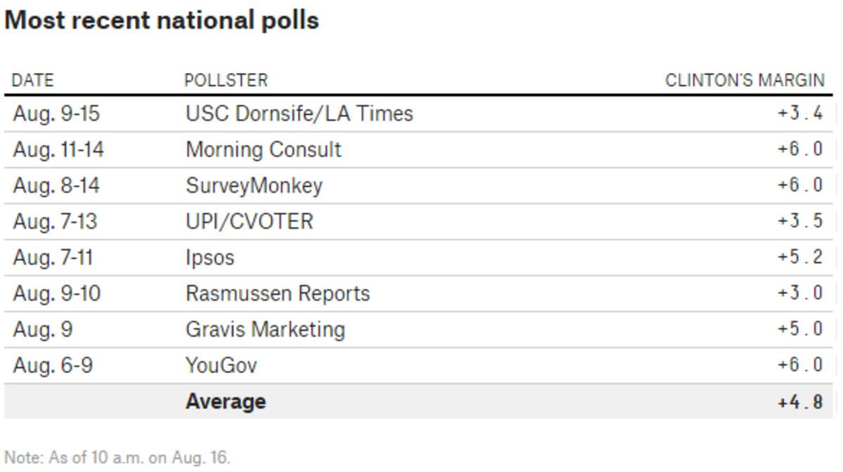 538-nat-polls.jpg