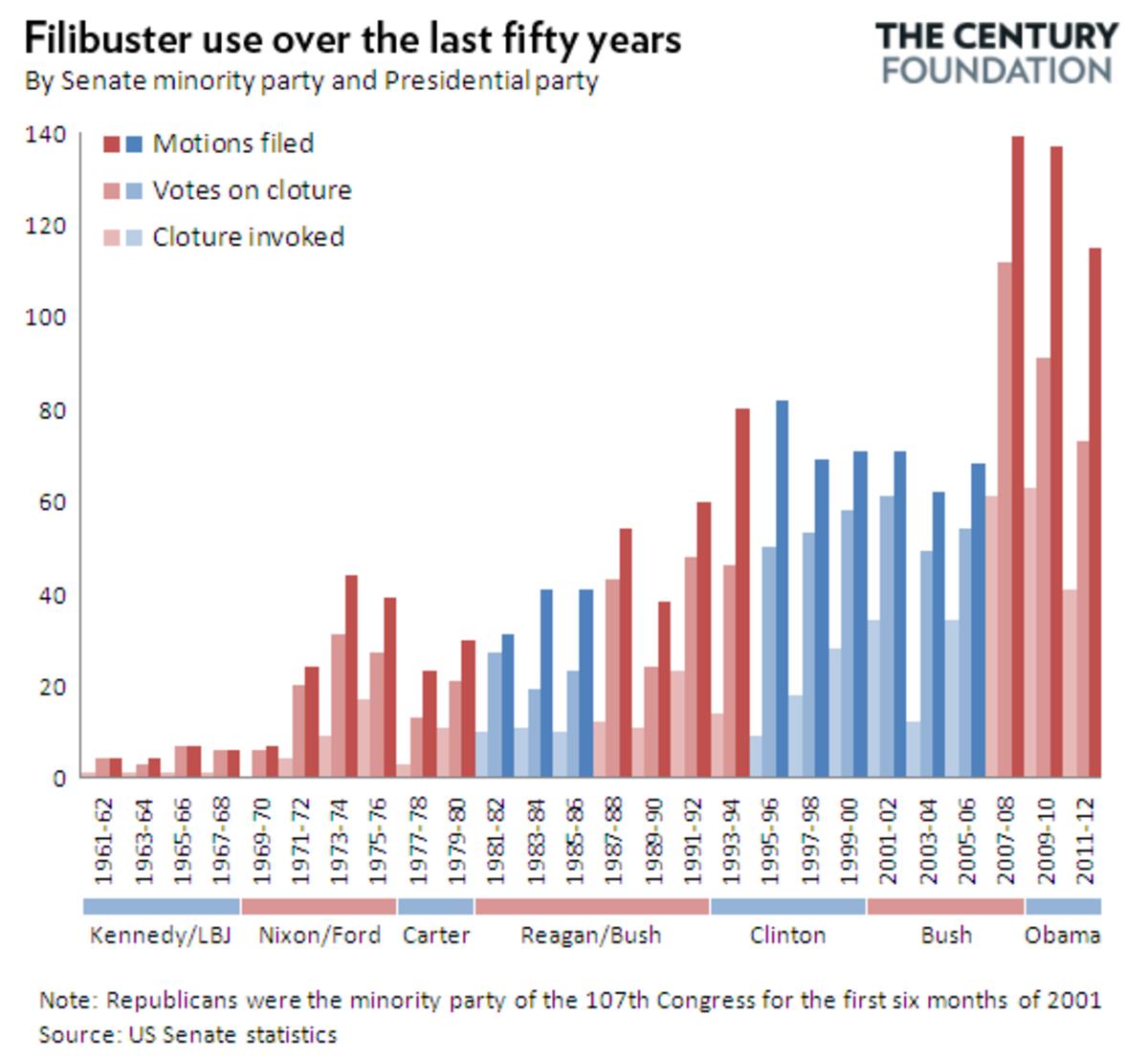 2013-11-21-filibuster-reform-updated